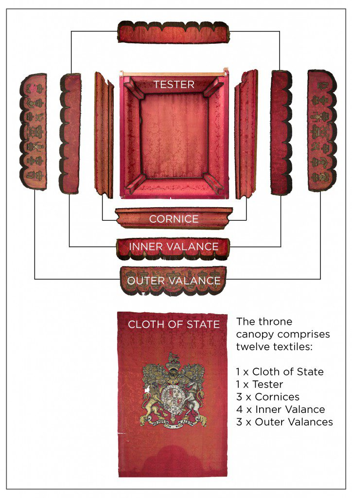A diagram of all the Throne Canopy's textile elements.